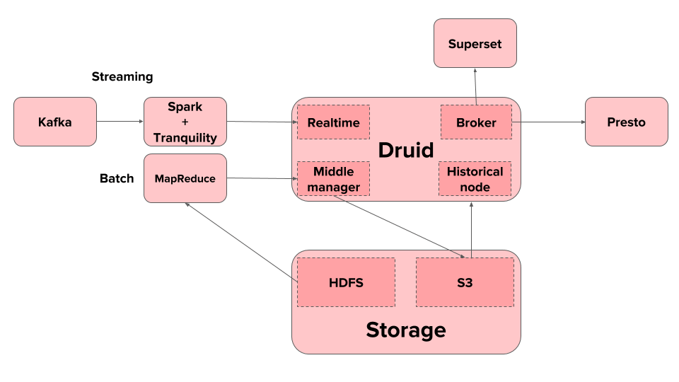 /blog/open-source-data-warehousing-druid-airflow-superset/images/Druid-Architecture.png