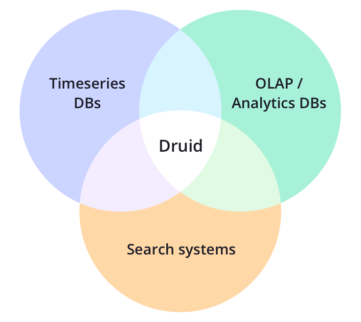 /blog/open-source-data-warehousing-druid-airflow-superset/images/Druid-what-is-it.png